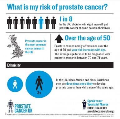 an analysis of prostate cancer in men
